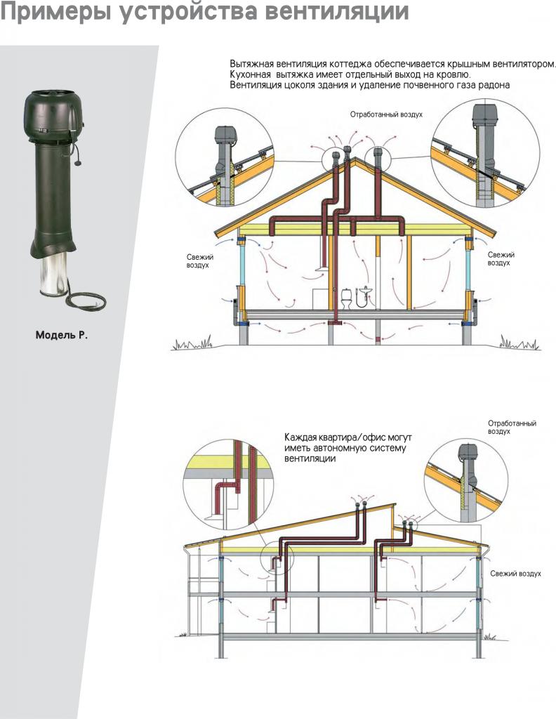 Вентиляция крыши в частном доме своими руками схема