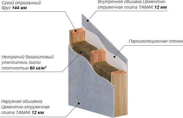 Обшивка каркасного дома цементно-стружечной плитой