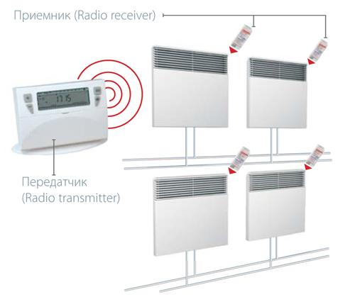 Создание системы отопления с центральным пультом управления